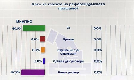 """АНКЕТА: Речиси 41 отсто од граѓаните на референдумот ќе гласаат """"за"""""""